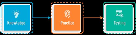 knowledge practice testing